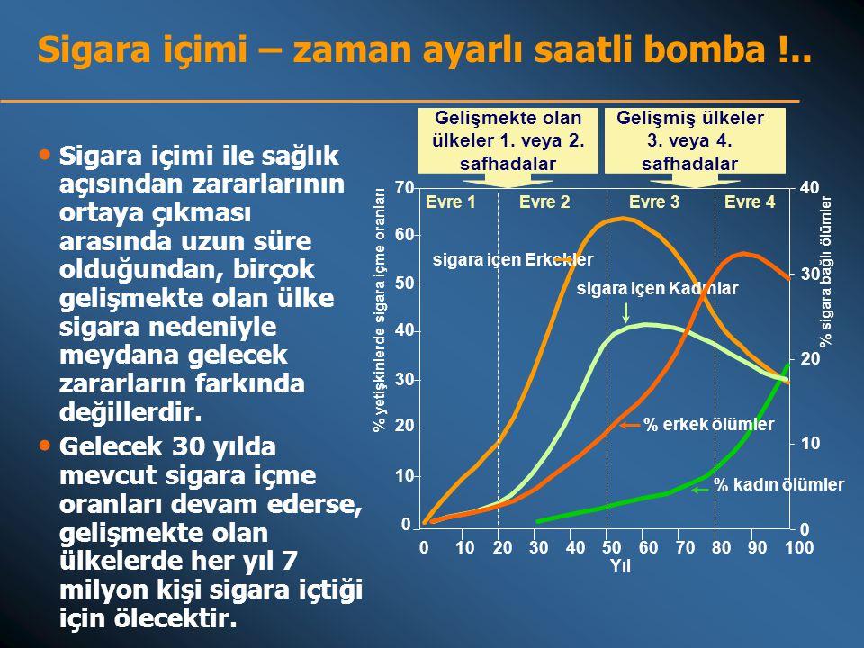 40 70 60 50 40 30 20 10 0 0 0 2030405060708090100 30 20 10 Evre 1Evre 2Evre 3Evre 4 sigara içen Erkekler sigara içen Kadınlar % erkek ölümler % kadın ölümler Yıl % sigara bağlı ölümler Sigara içimi – zaman ayarlı saatli bomba !..