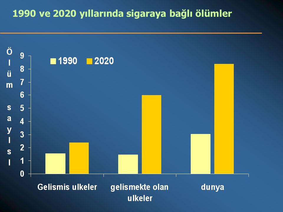 40 70 60 50 40 30 20 10 0 0 0 2030405060708090100 30 20 10 Evre 1Evre 2Evre 3Evre 4 sigara içen Erkekler sigara içen Kadınlar % erkek ölümler % kadın