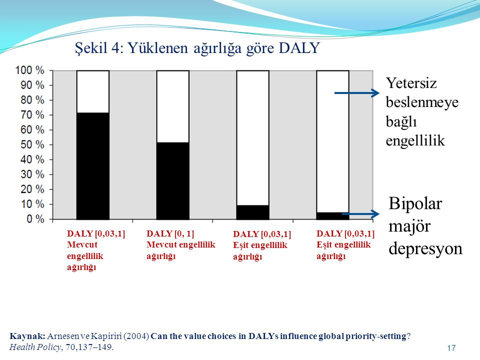 17 Kaynak: Arnesen ve Kapiriri (2004) Can the value choices in DALYs influence global priority-setting? Health Policy, 70,137–149. DALY [0,03,1] Mevcu