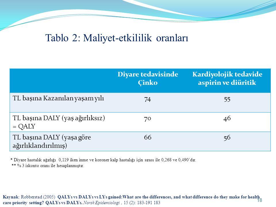 Diyare tedavisinde Çinko Kardiyolojik tedavide aspirin ve diüritik TL başına Kazanılan yaşam yılı7455 TL başına DALY (yaş ağırlıksız) = QALY 7046 TL başına DALY (yaşa göre ağırlıklandırılmış) 6656 Tablo 2: Maliyet-etkililik oranları * Diyare hastalık ağırlığı 0,119 iken inme ve koroner kalp hastalığı için sırası ile 0,268 ve 0,490'dır.