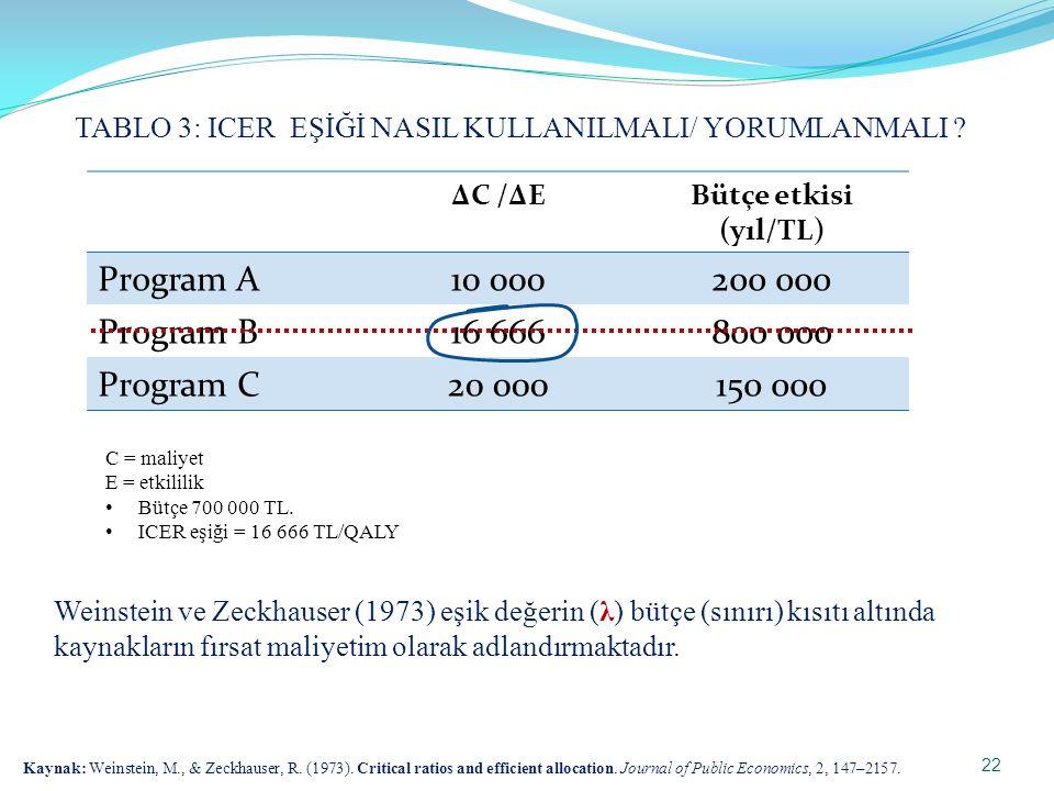 ΔC /ΔEBütçe etkisi (yıl/TL) Program A10 000200 000 Program B16 666800 000 Program C20 000150 000 C = maliyet E = etkililik • Bütçe 700 000 TL. • ICER