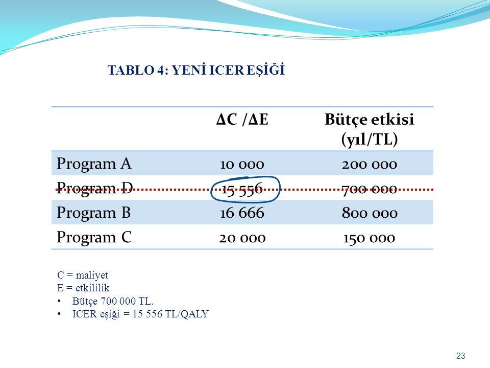 ΔC /ΔEBütçe etkisi (yıl/TL) Program A10 000200 000 Program D15 556700 000 Program B16 666800 000 Program C20 000150 000 C = maliyet E = etkililik • Bütçe 700 000 TL.