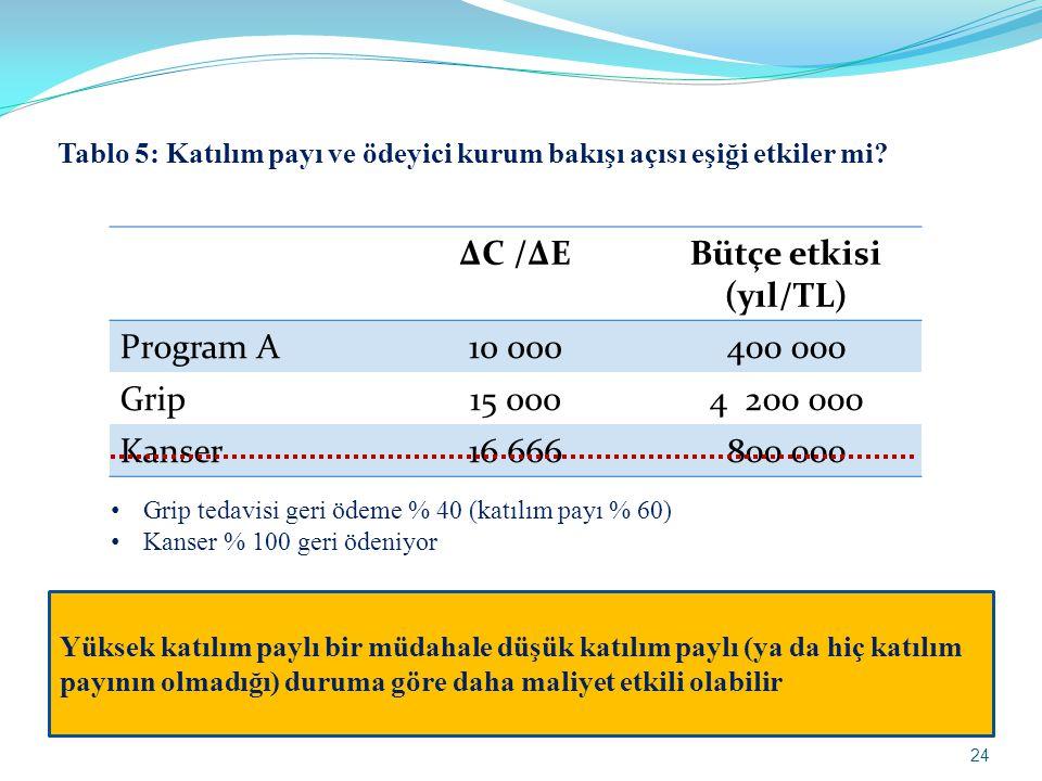 ΔC /ΔEBütçe etkisi (yıl/TL) Program A10 000400 000 Grip15 0004 200 000 Kanser16 666800 000 • Grip tedavisi geri ödeme % 40 (katılım payı % 60) • Kanse