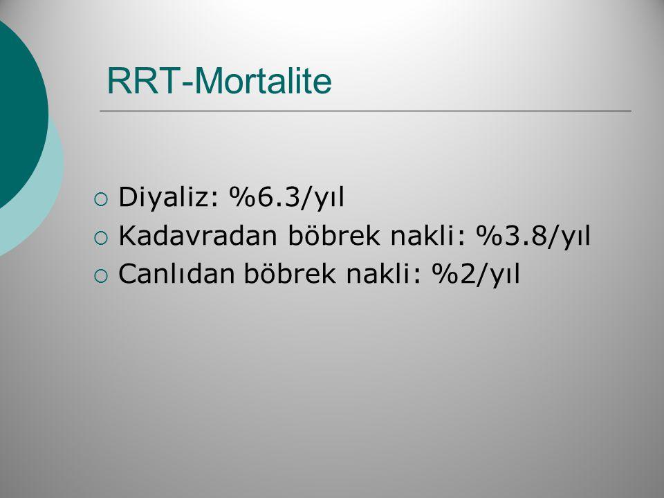 RRT-Mortalite  Diyaliz: %6.3/yıl  Kadavradan böbrek nakli: %3.8/yıl  Canlıdan böbrek nakli: %2/yıl