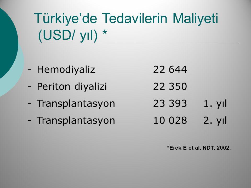 -Hemodiyaliz 22 644 -Periton diyalizi 22 350 -Transplantasyon 23 393 1. yıl -Transplantasyon 10 028 2. yıl Türkiye'de Tedavilerin Maliyeti (USD/ yıl)