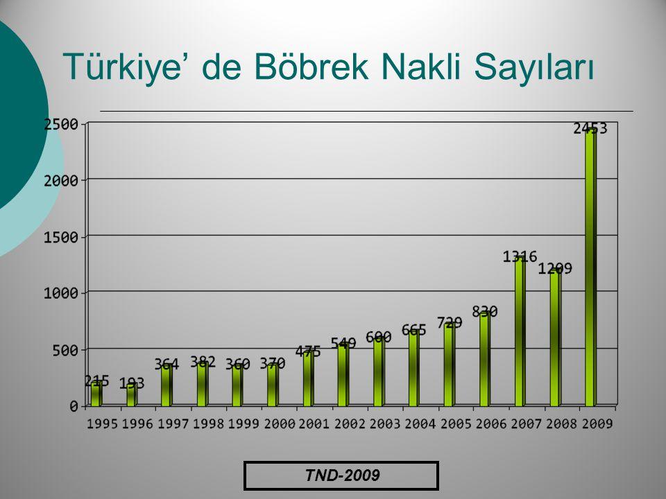 Türkiye' de Böbrek Nakli Sayıları TND-2009
