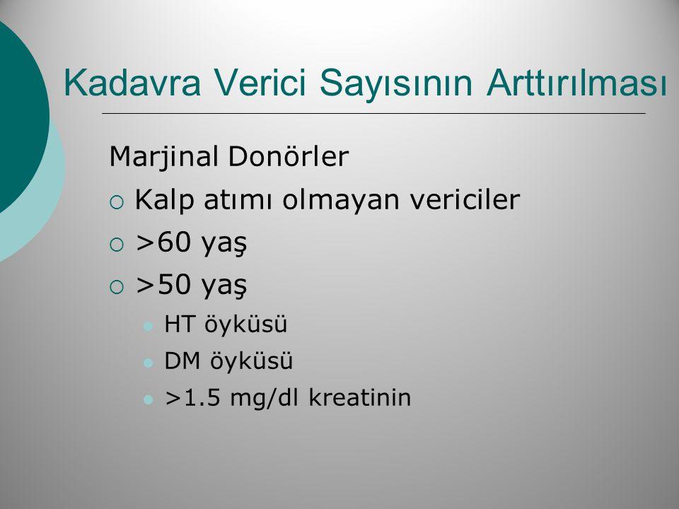 Kadavra Verici Sayısının Arttırılması Marjinal Donörler  Kalp atımı olmayan vericiler  >60 yaş  >50 yaş  HT öyküsü  DM öyküsü  >1.5 mg/dl kreati