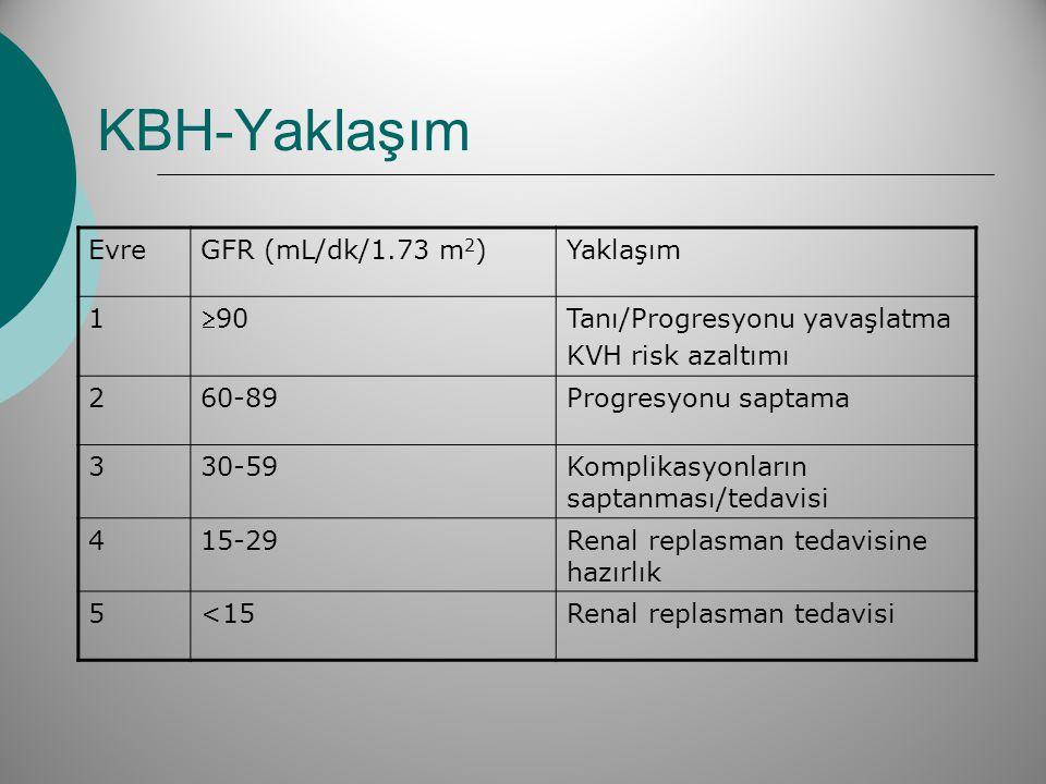 KBH-Yaklaşım EvreGFR (mL/dk/1.73 m 2 )Yaklaşım 1 90 Tanı/Progresyonu yavaşlatma KVH risk azaltımı 260-89Progresyonu saptama 330-59Komplikasyonların s