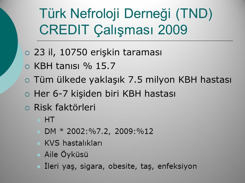Türk Nefroloji Derneği (TND) CREDIT Çalışması 2009  23 il, 10750 erişkin taraması  KBH tanısı % 15.7  Tüm ülkede yaklaşık 7.5 milyon KBH hastası 