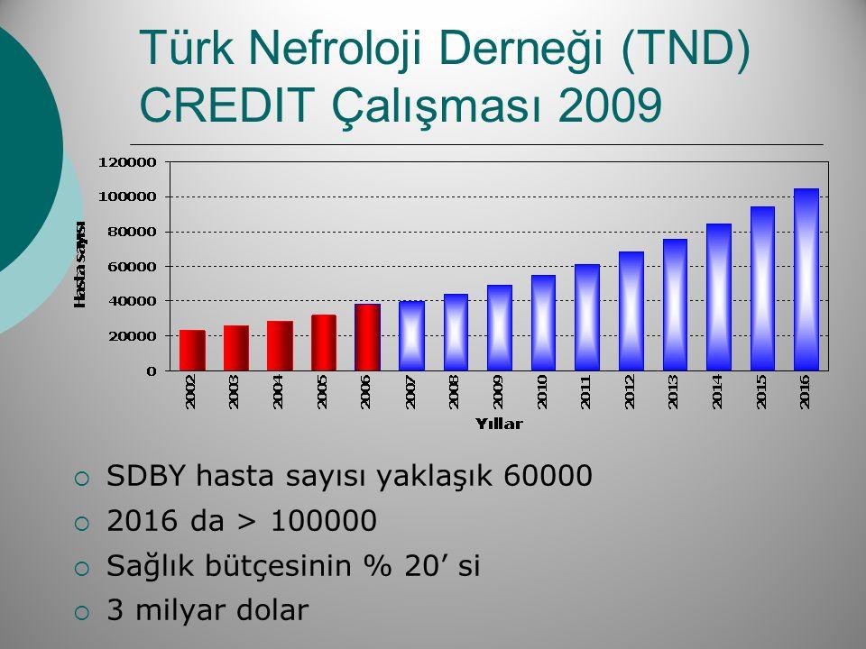 Türk Nefroloji Derneği (TND) CREDIT Çalışması 2009  SDBY hasta sayısı yaklaşık 60000  2016 da > 100000  Sağlık bütçesinin % 20' si  3 milyar dolar