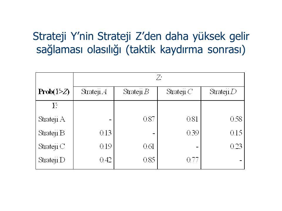 Strateji Y'nin Strateji Z'den daha yüksek gelir sağlaması olasılığı (taktik kaydırma sonrası)