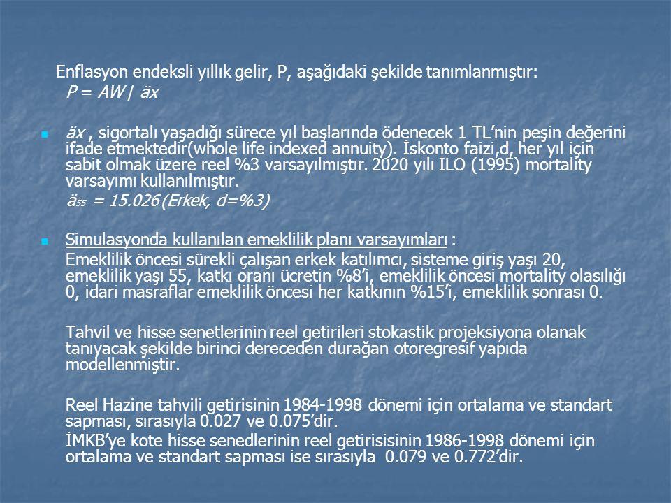 Enflasyon endeksli yıllık gelir, P, aşağıdaki şekilde tanımlanmıştır: P = AW / äx   äx, sigortalı yaşadığı sürece yıl başlarında ödenecek 1 TL'nin peşin değerini ifade etmektedir(whole life indexed annuity).
