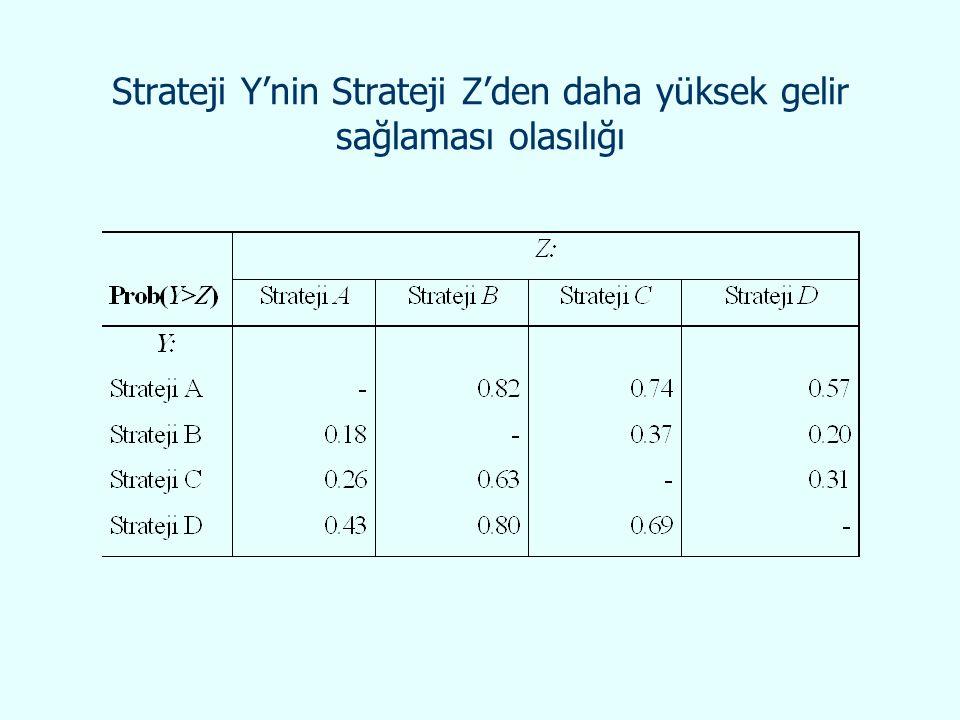 Strateji Y'nin Strateji Z'den daha yüksek gelir sağlaması olasılığı