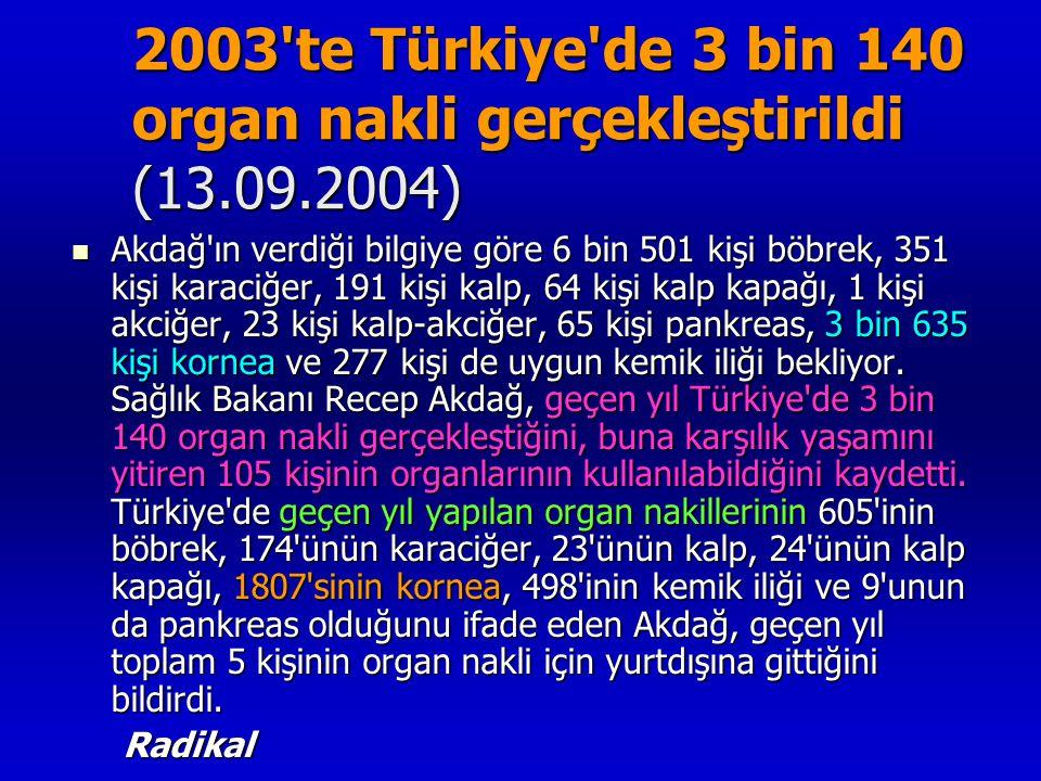 2003'te Türkiye'de 3 bin 140 organ nakli gerçekleştirildi (13.09.2004) 2003'te Türkiye'de 3 bin 140 organ nakli gerçekleştirildi (13.09.2004)  Akdağ'