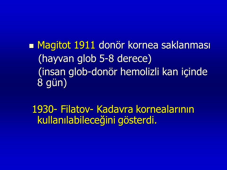  Magitot 1911 donör kornea saklanması (hayvan glob 5-8 derece) (hayvan glob 5-8 derece) (insan glob-donör hemolizli kan içinde 8 gün) (insan glob-don