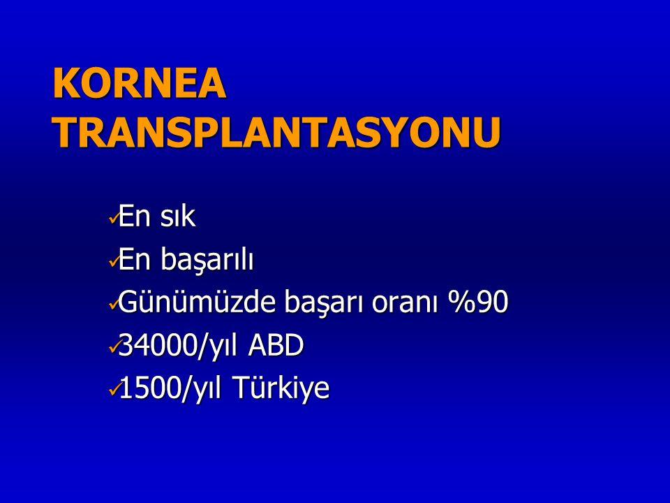  En sık  En başarılı  Günümüzde başarı oranı %90  34000/yıl ABD  1500/yıl Türkiye KORNEA TRANSPLANTASYONU