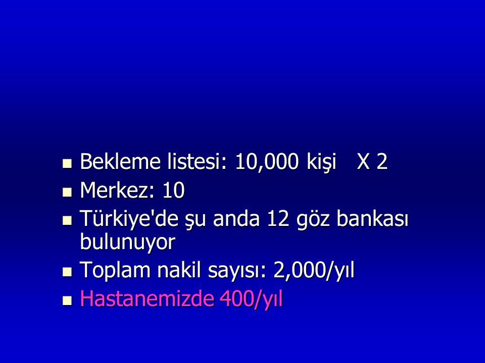  Bekleme listesi: 10,000 kişi X 2  Merkez: 10  Türkiye'de şu anda 12 göz bankası bulunuyor  Toplam nakil sayısı: 2,000/yıl  Hastanemizde 400/yıl