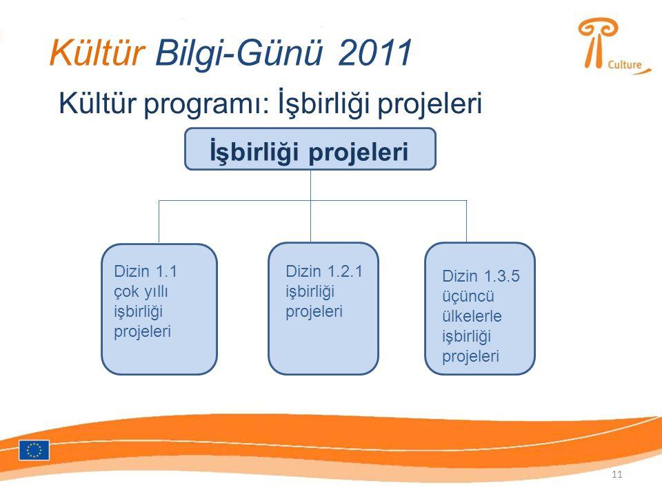 Kültür Bilgi-Günü 2011 Kültür programı: İşbirliği projeleri İşbirliği projeleri Dizin 1.1 çok yıllı işbirliği projeleri Dizin 1.2.1 işbirliği projeleri Dizin 1.3.5 üçüncü ülkelerle işbirliği projeleri 11