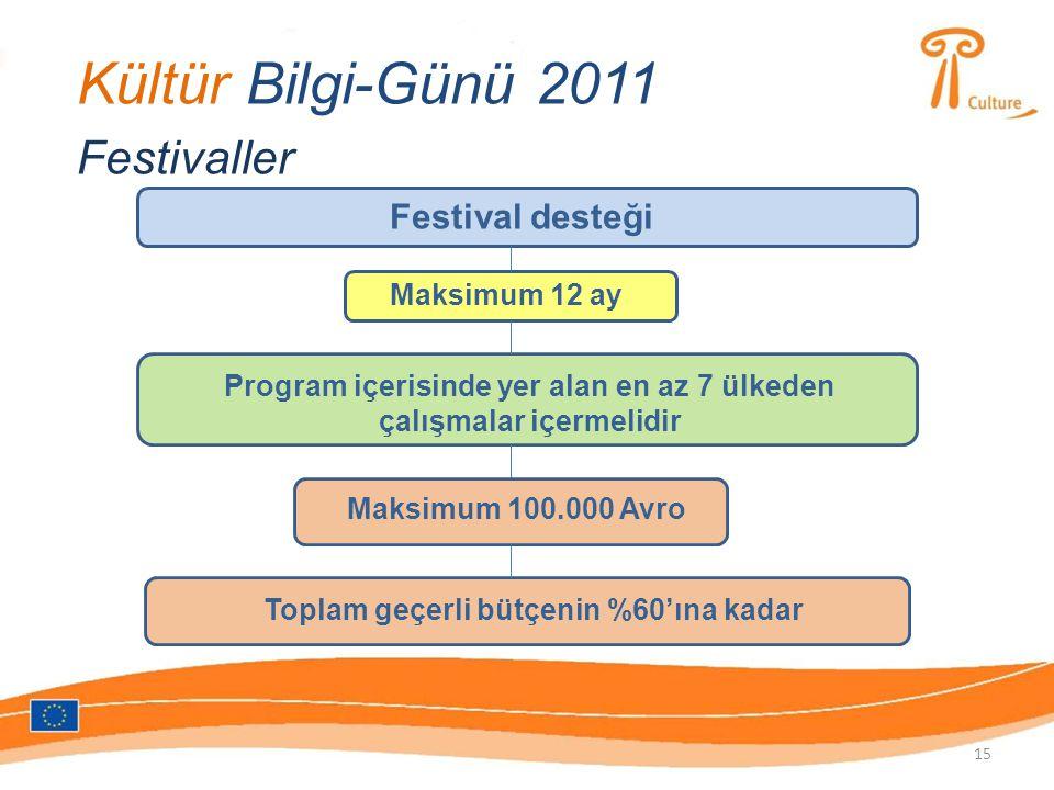 Kültür Bilgi-Günü 2011 Festivaller Festival desteği Maksimum 12 ay Program içerisinde yer alan en az 7 ülkeden çalışmalar içermelidir Maksimum 100.000 Avro Toplam geçerli bütçenin %60'ına kadar 15