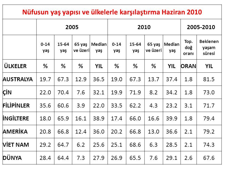 Nüfusun yaş yapısı ve ülkelerle karşılaştırma Haziran 2010 200520102005-2010 0-14 yaş 15-64 yaş 65 yaş ve üzeri Median yaş 0-14 yaş 15-64 yaş 65 yaş v