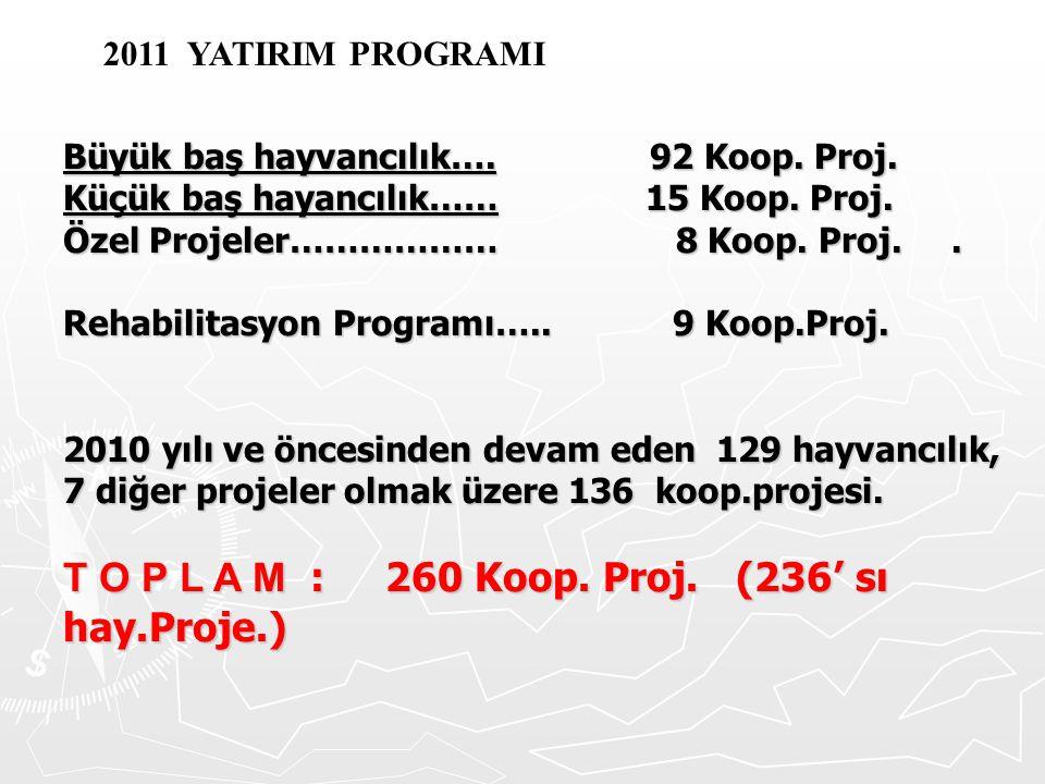 Büyük baş hayvancılık…. 92 Koop. Proj. Küçük baş hayancılık…… 15 Koop. Proj. Özel Projeler……………… 8 Koop. Proj.. Rehabilitasyon Programı….. 9 Koop.Proj