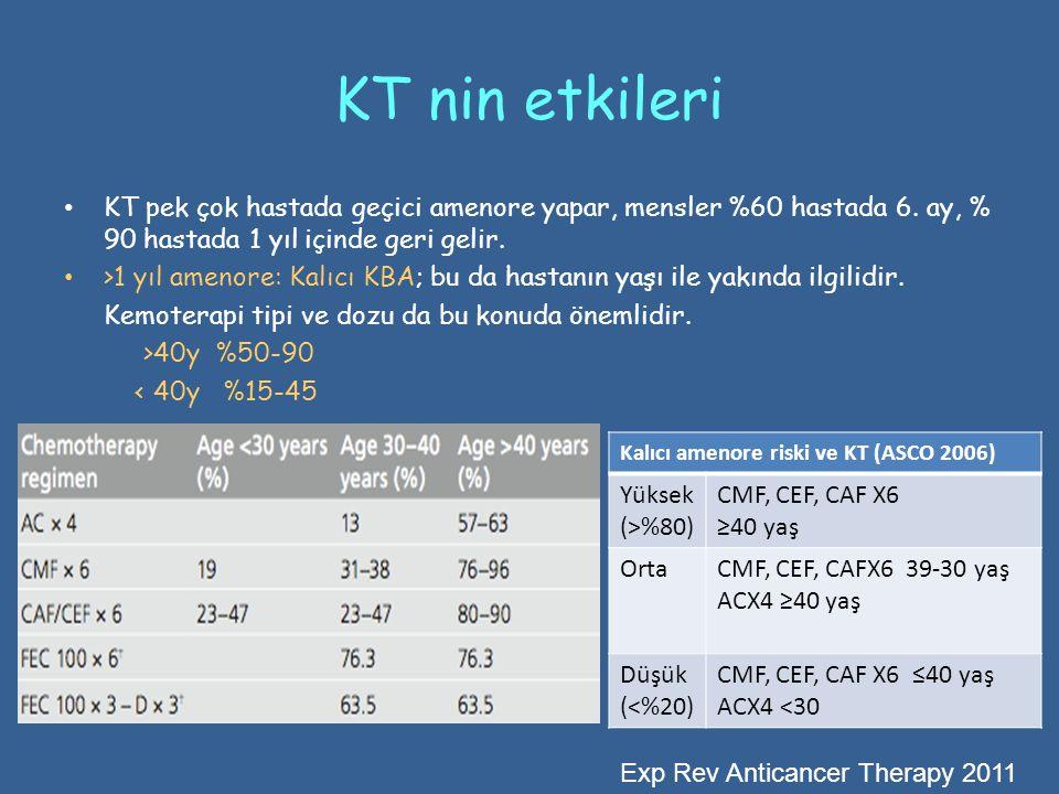 KT nin etkileri • KT pek çok hastada geçici amenore yapar, mensler %60 hastada 6. ay, % 90 hastada 1 yıl içinde geri gelir. • >1 yıl amenore: Kalıcı K