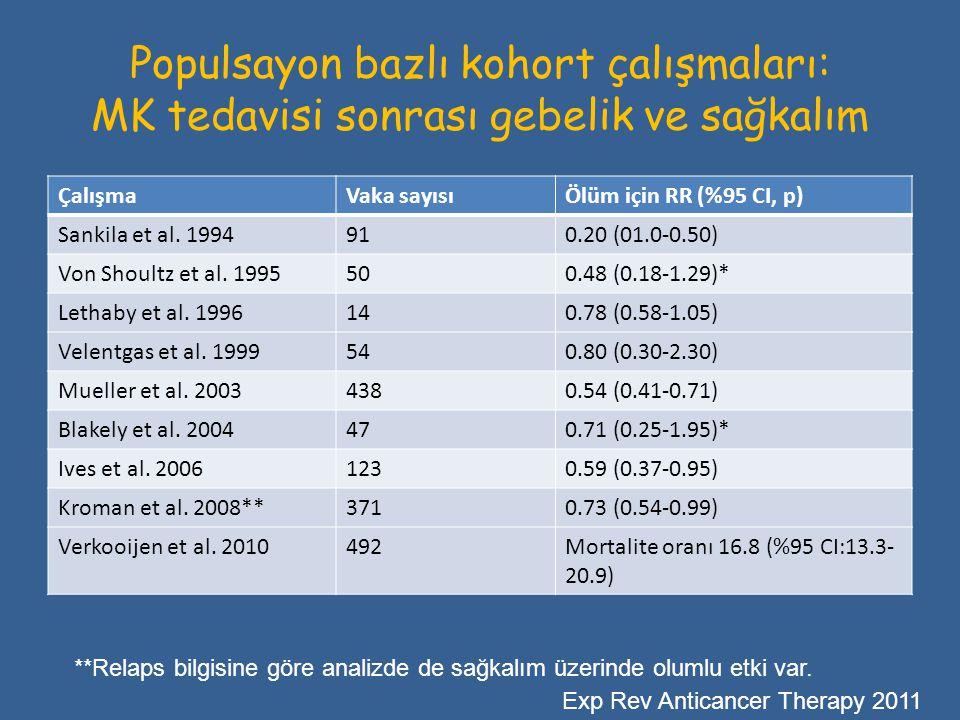 Populsayon bazlı kohort çalışmaları: MK tedavisi sonrası gebelik ve sağkalım ÇalışmaVaka sayısıÖlüm için RR (%95 CI, p) Sankila et al. 1994910.20 (01.