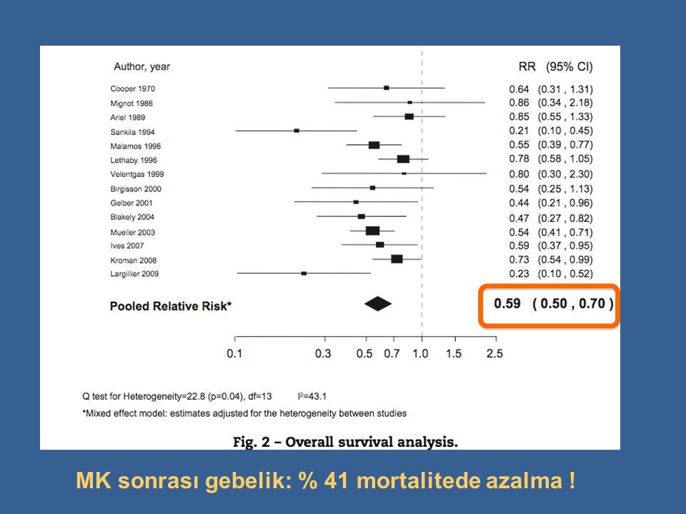 MK sonrası gebelik: % 41 mortalitede azalma !