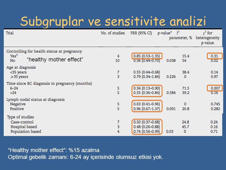 """Subgruplar ve sensitivite analizi """"healthy mother effect"""" """"Healthy mother effect"""": %15 azalma Optimal gebelik zamanı: 6-24 ay içerisinde olumsuz etkis"""