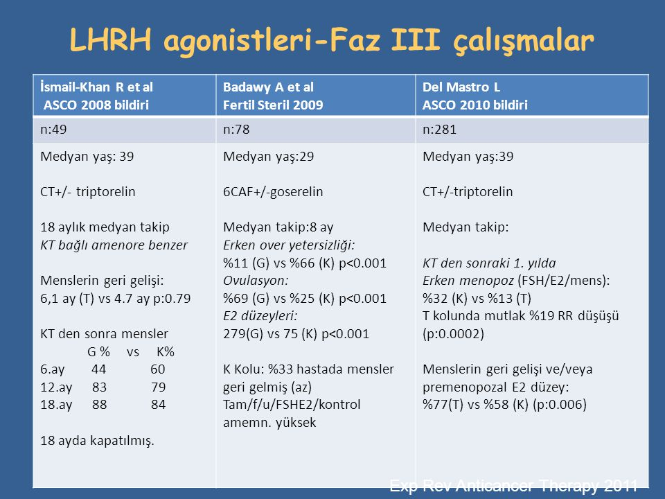 LHRH agonistleri-Faz III çalışmalar İsmail-Khan R et al ASCO 2008 bildiri Badawy A et al Fertil Steril 2009 Del Mastro L ASCO 2010 bildiri n:49n:78n:2