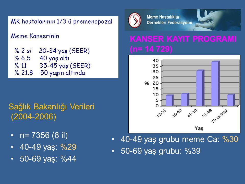 KANSER KAYIT PROGRAMI (n= 14 729) •40-49 yaş grubu meme Ca: %30 •50-69 yaş grubu: %39 •n= 7356 (8 il) •40-49 yaş: %29 •50-69 yaş: %44 Sağlık Bakanlığı