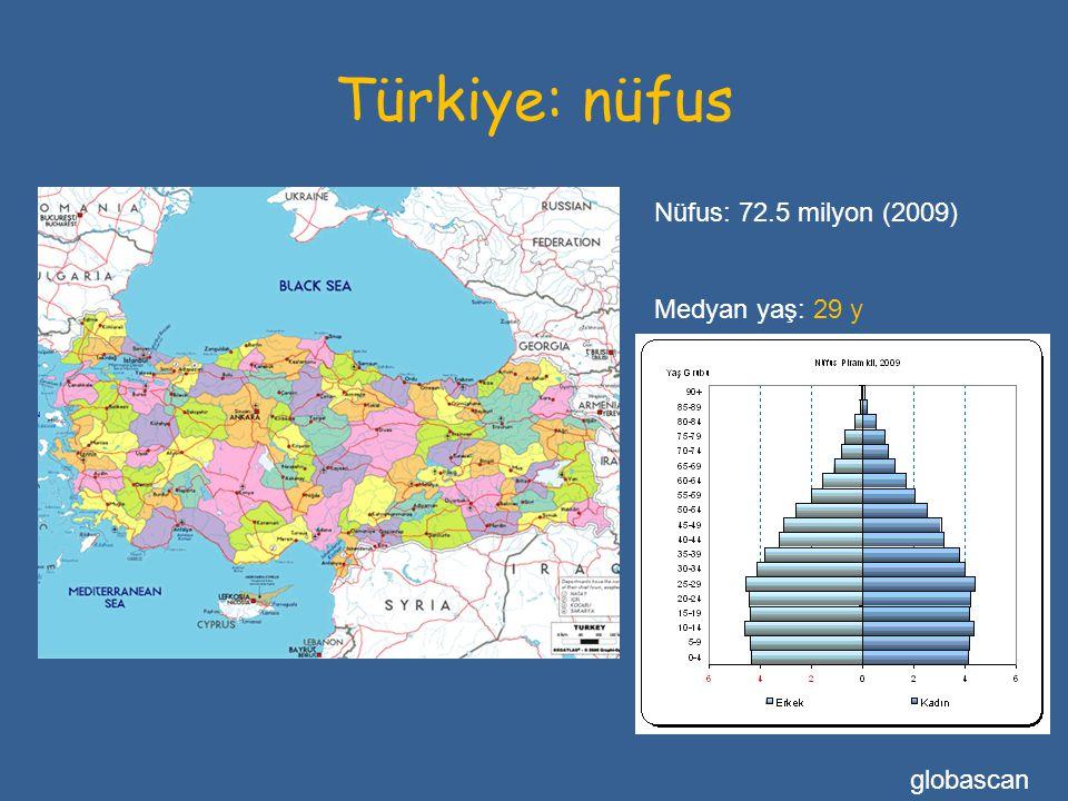 Türkiye: nüfus Nüfus: 72.5 milyon (2009) Medyan yaş: 29 y globascan