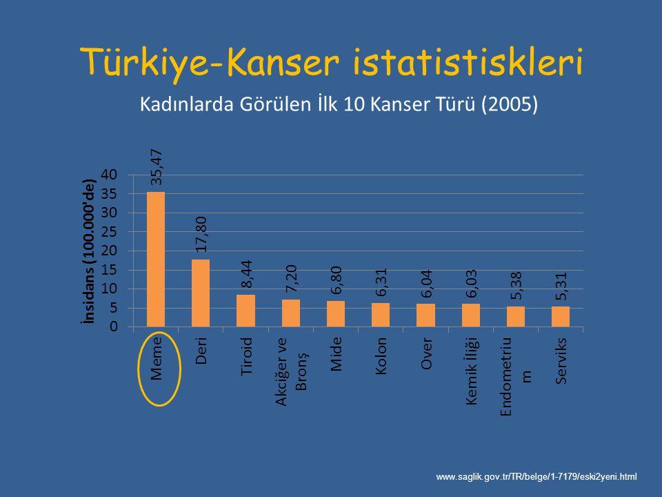 Türkiye-Kanser istatistiskleri Kadınlarda Görülen İlk 10 Kanser Türü (2005) www.saglik.gov.tr/TR/belge/1-7179/eski2yeni.html
