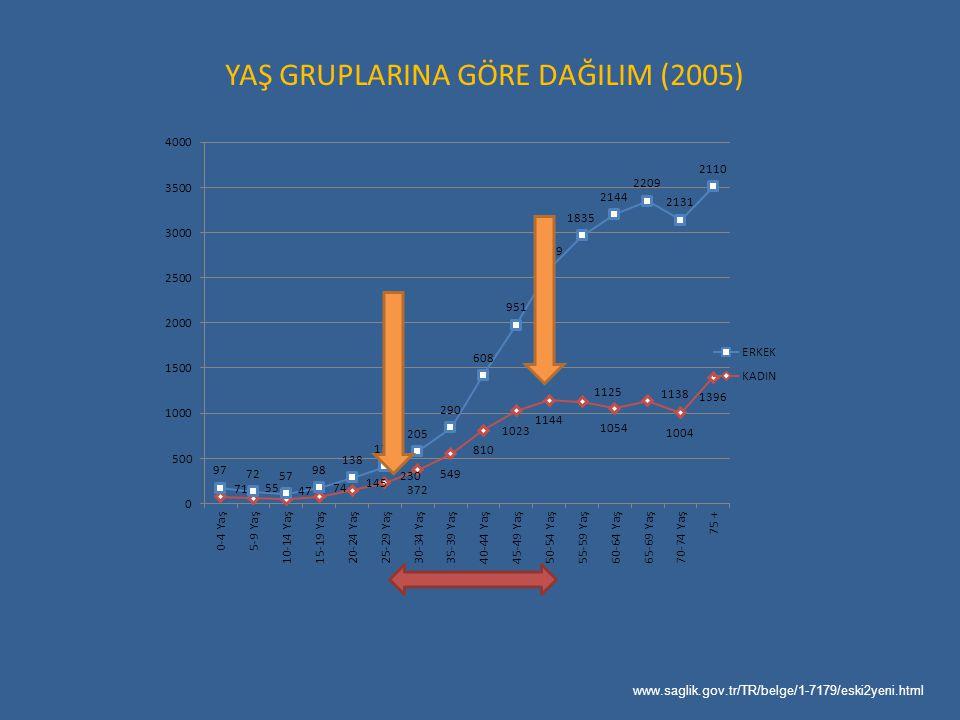 YAŞ GRUPLARINA GÖRE DAĞILIM (2005) www.saglik.gov.tr/TR/belge/1-7179/eski2yeni.html