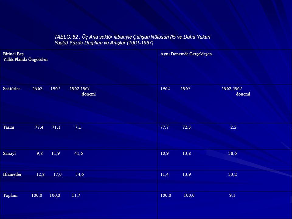 TABLO: 62. Üç Ana sektör itibariyle Çalışan Nüfusun (I5 ve Daha Yukarı Yaşta) Yüzde Dağılımı ve Artışlar (1961-1967) Birinci Beş Yıllık Planda Öngörül
