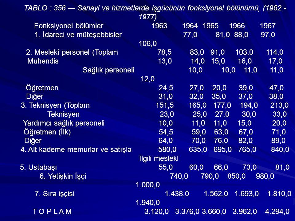 TABLO : 356 — Sanayi ve hizmetlerde işgücünün fonksiyonel bölünümü, (1962 - 1977) Fonksiyonel bölümler 1963 1964 1965 1966 1967 1. İdareci ve müteşebb