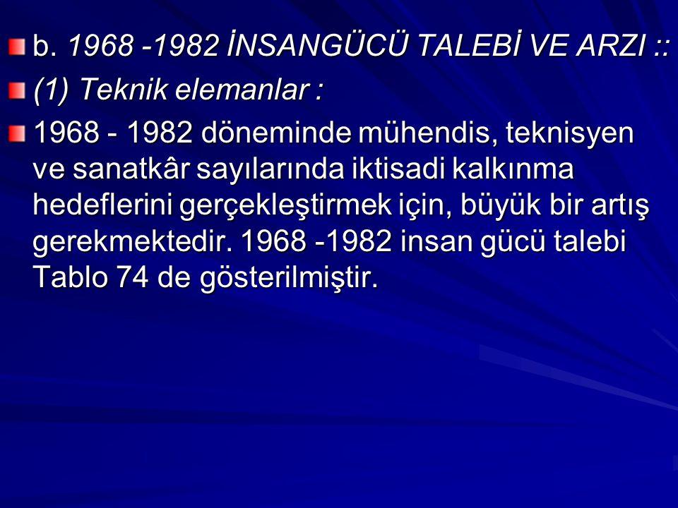 b. 1968 -1982 İNSANGÜCÜ TALEBİ VE ARZI :: (1) Teknik elemanlar : 1968 - 1982 döneminde mühendis, teknisyen ve sanatkâr sayılarında iktisadi kalkınma h