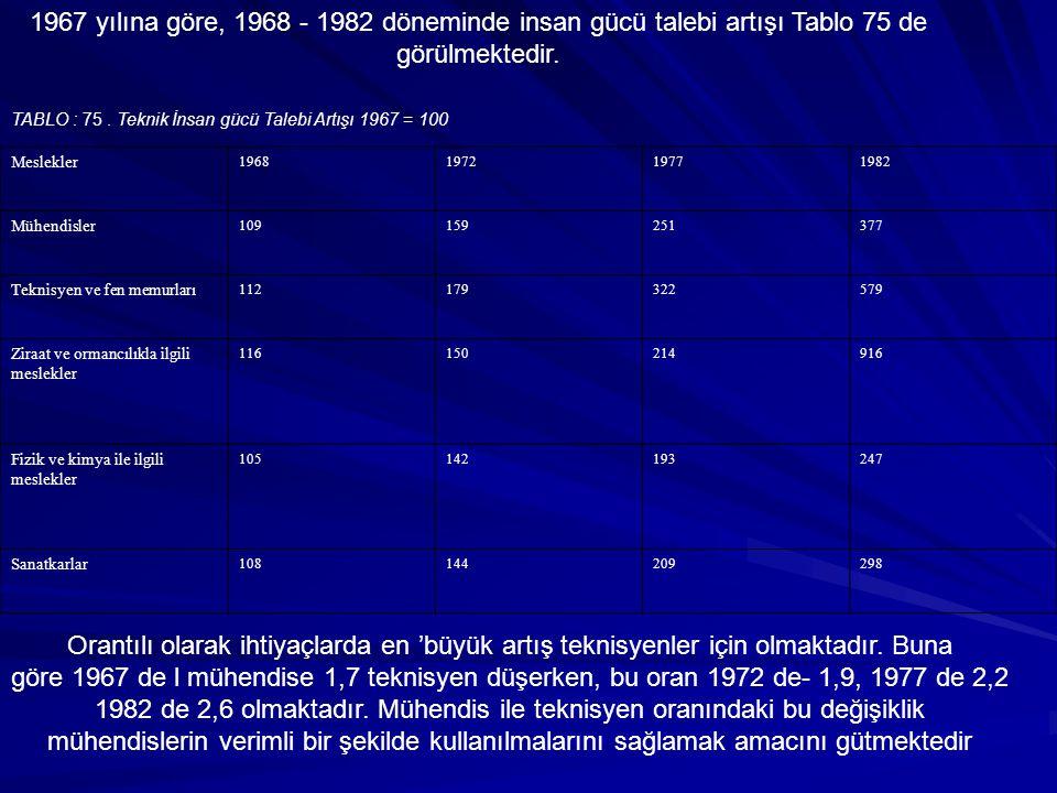TABLO : 75. Teknik İnsan gücü Talebi Artışı 1967 = 100 Meslekler 1968197219771982 Mühendisler 109159251377 Teknisyen ve fen memurları 112179322579 Zir