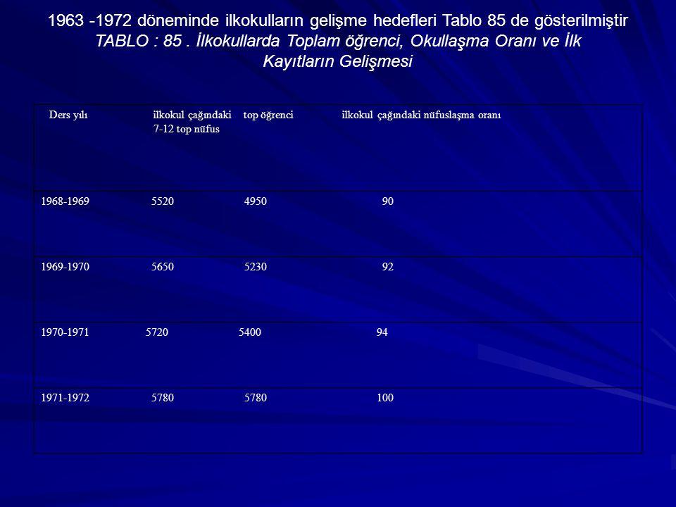 1963 -1972 döneminde ilkokulların gelişme hedefleri Tablo 85 de gösterilmiştir TABLO : 85. İlkokullarda Toplam öğrenci, Okullaşma Oranı ve İlk Kayıtla