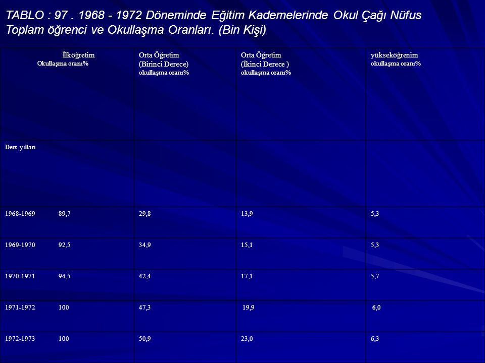 TABLO : 97. 1968 - 1972 Döneminde Eğitim Kademelerinde Okul Çağı Nüfus Toplam öğrenci ve Okullaşma Oranları. (Bin Kişi) İlköğretim Okullaşma oranı% Or