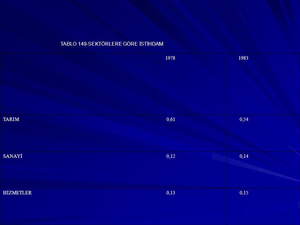 TABLO 149-SEKTÖRLERE GÖRE İSTİHDAM 1978 1983 TARIM 0,61 0,54 SANAYİ 0,12 0,14 HİZMETLER 0,13 0,15