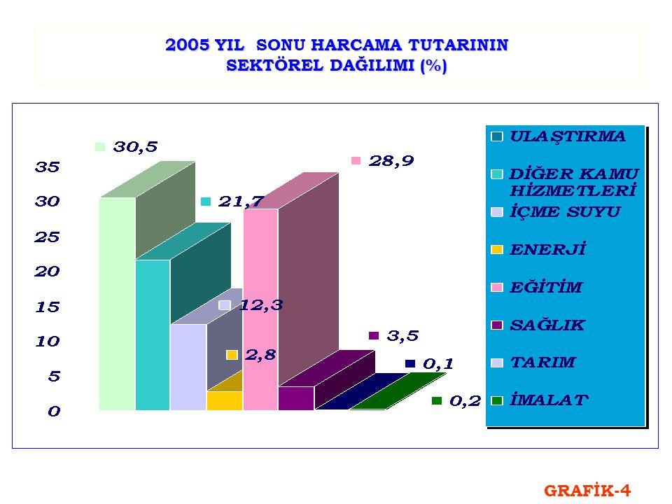 2005 YIL HARCAMA TUTARININ SEKTÖREL DAĞILIMI (%) 2005 YIL SONU HARCAMA TUTARININ SEKTÖREL DAĞILIMI (%) GRAFİK-4