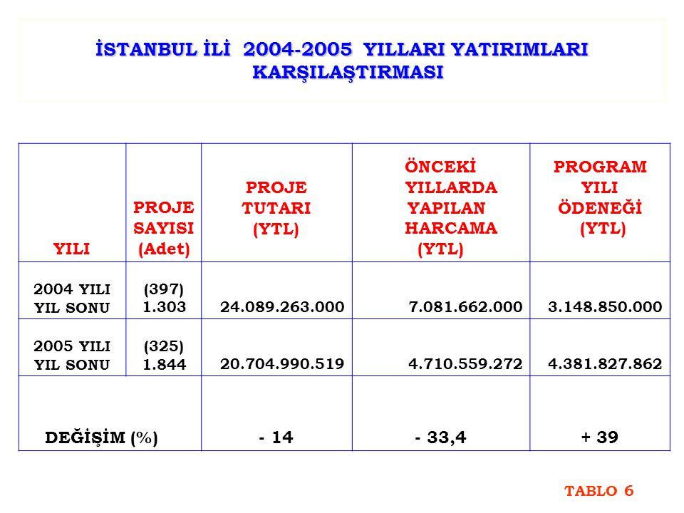 İSTANBUL İLİ 2004-2005 YILLARI YATIRIMLARI KARŞILAŞTIRMASI YILI PROJE SAYISI (Adet) PROJE TUTARI (YTL) ÖNCEKİ YILLARDA YAPILAN HARCAMA (YTL) PROGRAM YILI ÖDENEĞİ (YTL) 2004 YILI YIL SONU (397) 1.30324.089.263.0007.081.662.0003.148.850.000 2005 YILI YIL SONU (325) 1.84420.704.990.5194.710.559.2724.381.827.862 DEĞİŞİM (%) - 14- 33,4+ 39 TABLO 6