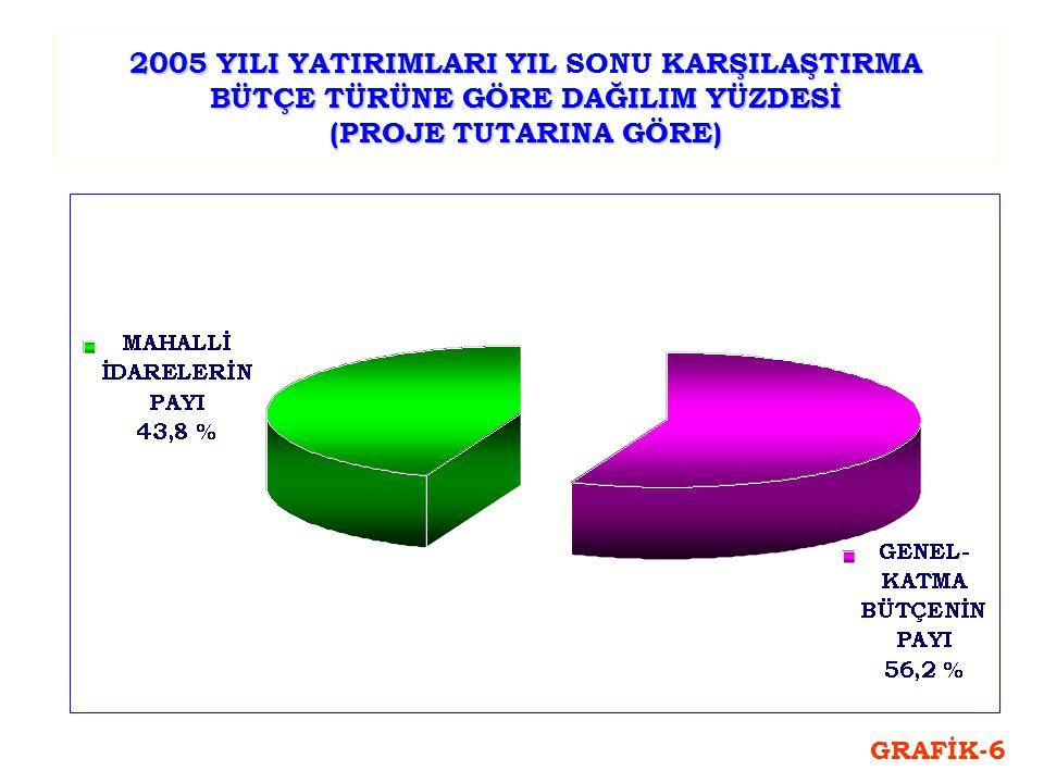 2005 YILI YATIRIMLARI YIL KARŞILAŞTIRMA BÜTÇE TÜRÜNE GÖRE DAĞILIM YÜZDESİ (PROJE TUTARINA GÖRE) 2005 YILI YATIRIMLARI YIL SONU KARŞILAŞTIRMA BÜTÇE TÜRÜNE GÖRE DAĞILIM YÜZDESİ (PROJE TUTARINA GÖRE) GRAFİK-6