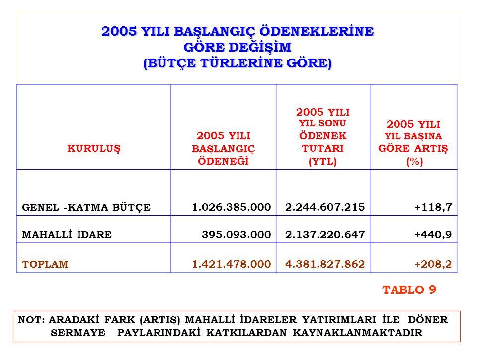 2005 YILI BAŞLANGIÇ ÖDENEKLERİNE GÖRE DEĞİŞİM (BÜTÇE TÜRLERİNE GÖRE) KURULUŞ 2005 YILI BAŞLANGIÇ ÖDENEĞİ 2005 YILI YIL SONU ÖDENEK TUTARI (YTL) 2005 YILI YIL BAŞINA GÖRE ARTIŞ (%) GENEL -KATMA BÜTÇE1.026.385.0002.244.607.215+118,7 MAHALLİ İDARE395.093.0002.137.220.647+440,9 TOPLAM1.421.478.0004.381.827.862+208,2 NOT: ARADAKİ FARK (ARTIŞ) MAHALLİ İDARELER YATIRIMLARI İLE DÖNER SERMAYE PAYLARINDAKİ KATKILARDAN KAYNAKLANMAKTADIR TABLO 9