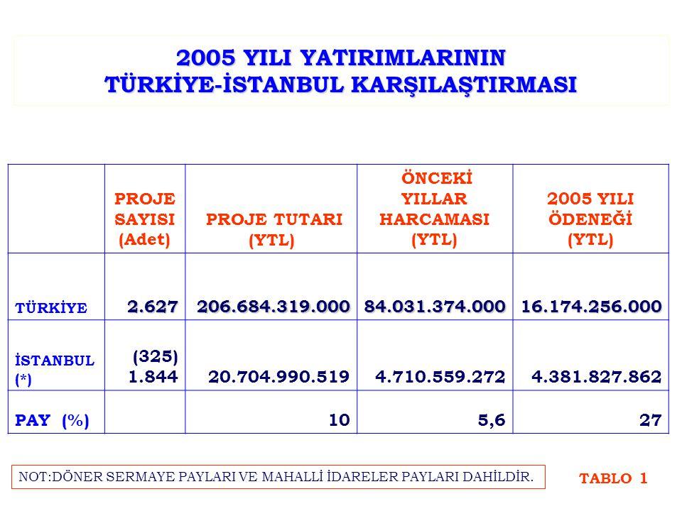 2005 YILI YATIRIMLARININ TÜRKİYE-İSTANBUL KARŞILAŞTIRMASI PROJE SAYISI (Adet) PROJE TUTARI (YTL) ÖNCEKİ YILLAR HARCAMASI (YTL) 2005 YILI ÖDENEĞİ (YTL) TÜRKİYE2.627206.684.319.00084.031.374.00016.174.256.000 İSTANBUL (*) (325) 1.84420.704.990.5194.710.559.2724.381.827.862 PAY (%)105,627 TABLO 1 NOT:DÖNER SERMAYE PAYLARI VE MAHALLİ İDARELER PAYLARI DAHİLDİR.