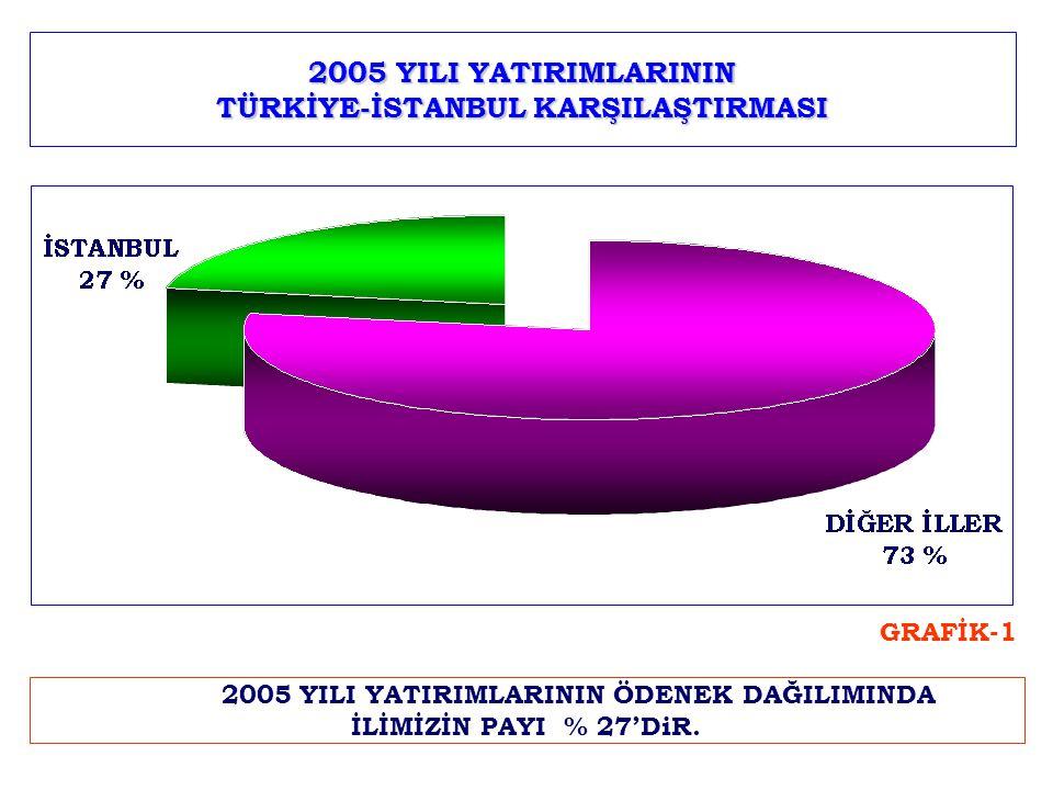 2005 YILI YATIRIMLARININ TÜRKİYE-İSTANBUL KARŞILAŞTIRMASI 2005 YILI YATIRIMLARININ ÖDENEK DAĞILIMINDA İLİMİZİN PAYI % 27'DiR.
