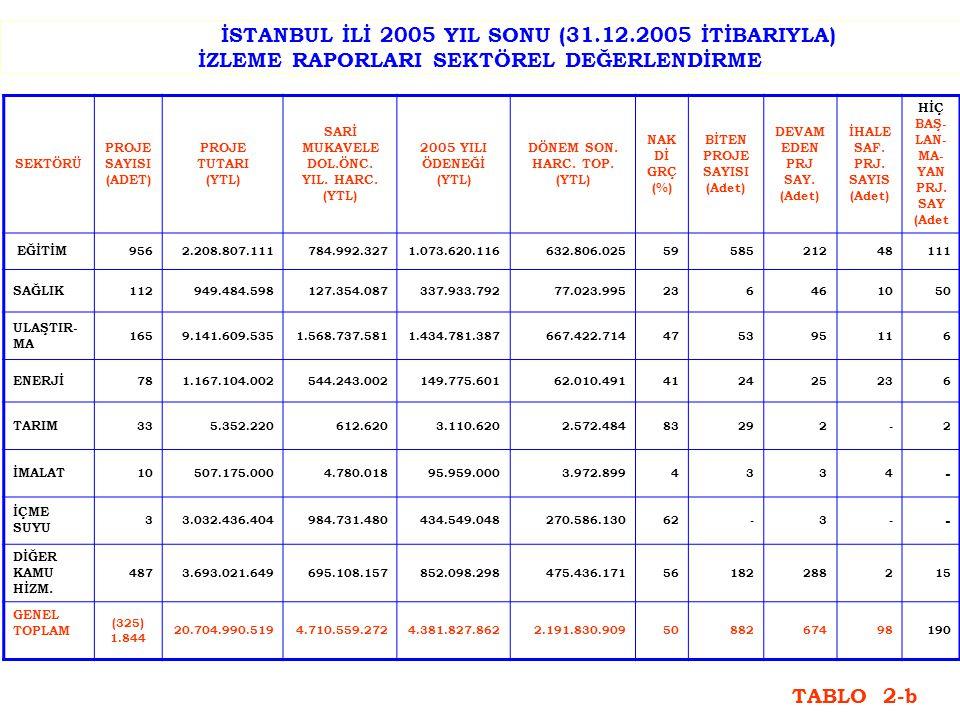 İSTANBUL İLİ 2005 YIL SONU (31.12.2005 İTİBARIYLA) İZLEME RAPORLARI SEKTÖREL DEĞERLENDİRME SEKTÖRÜ PROJE SAYISI (ADET) PROJE TUTARI (YTL) SARİ MUKAVELE DOL.ÖNC.