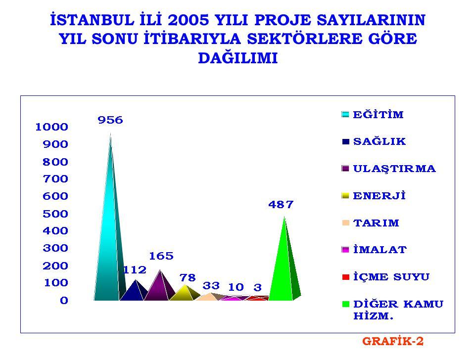 İSTANBUL İLİ 2005 YILI PROJE SAYILARININ YIL SONU İTİBARIYLA SEKTÖRLERE GÖRE DAĞILIMI GRAFİK-2