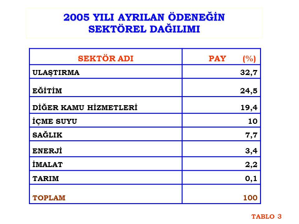 2005 YILI AYRILAN ÖDENEĞİN SEKTÖREL DAĞILIMI SEKTÖR ADI PAY (%) ULAŞTIRMA32,7 EĞİTİM24,5 DİĞER KAMU HİZMETLERİ19,4 İÇME SUYU10 SAĞLIK7,7 ENERJİ3,4 İMALAT2,2 TARIM0,1 TOPLAM100 TABLO 3